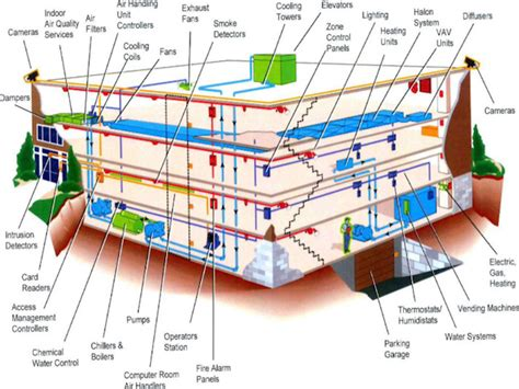in detail about building automation systems market
