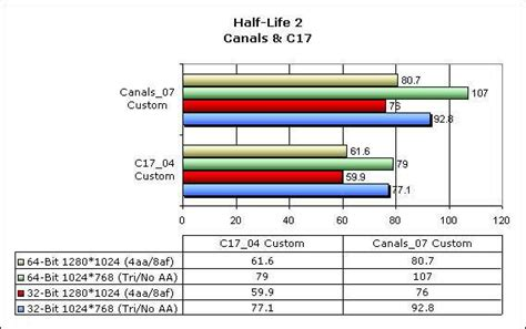 what is better 32 bit or 64 bit enthusiast look windows xp 32 bit versus 64 bit techgage