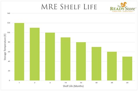 Canned Goods Shelf Chart by What Is The Shelf Of Mres The Readyblog