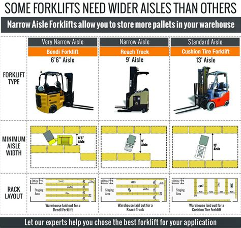 types of layout of warehouse warehouse layout design forklift aisle width guide