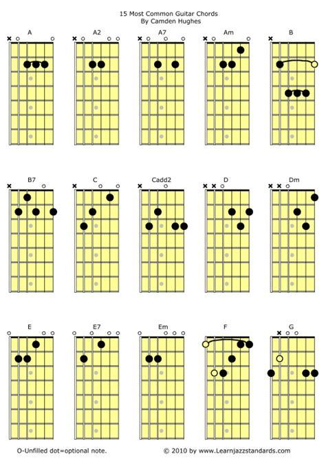 Jazz Guitar Chords Pdf