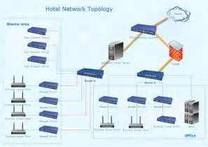 Architectural Home Design Software For Mac hotel network topology diagram