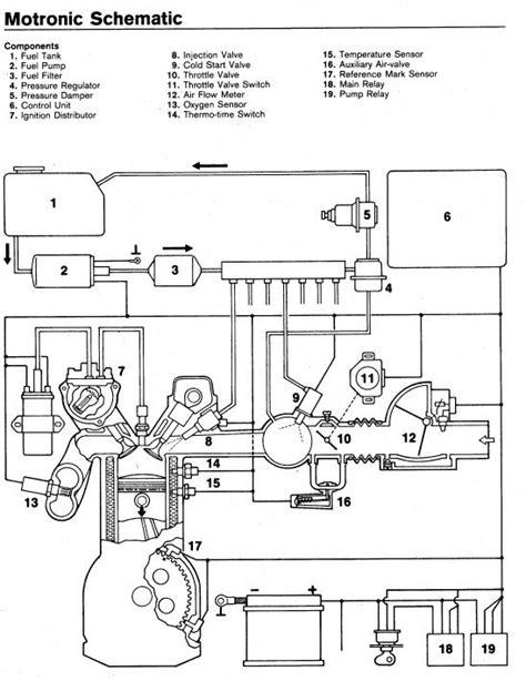 sistema di iniezione bosch motronic