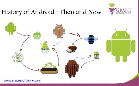 android history history of android then and now
