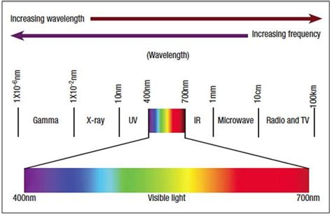 wavelength colors color wavelengths chart search origins of color