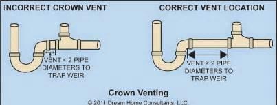 How To Vent Kitchen Sink Kitchen Sink Plumbing Vent Interior Exterior Doors Design Homeofficedecoration