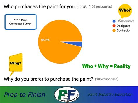 paint companies why paint contractors buy paint for their projects