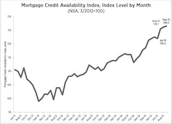 Mba Credit Availability Index by Mortgage Credit Availability Rises In September 2015 10