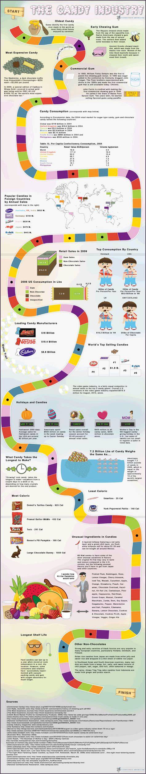 top 12 candy infographics infographics graphs net