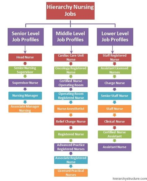 Mba Healthcare Management Rankings Uk by 28 Best Images About Hierarchy On Civil