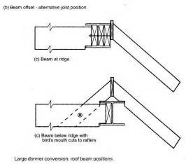 Dormer Window Regulations Loft Conversion Ridge Beam Diynot Forums
