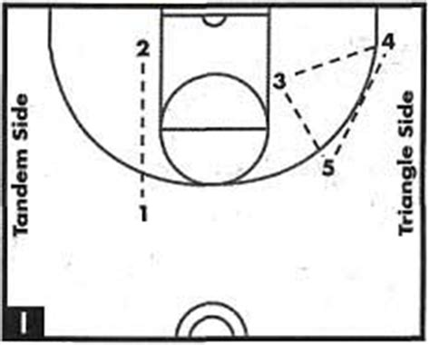 triangle offense diagram basketball simplifying the triangle offensive