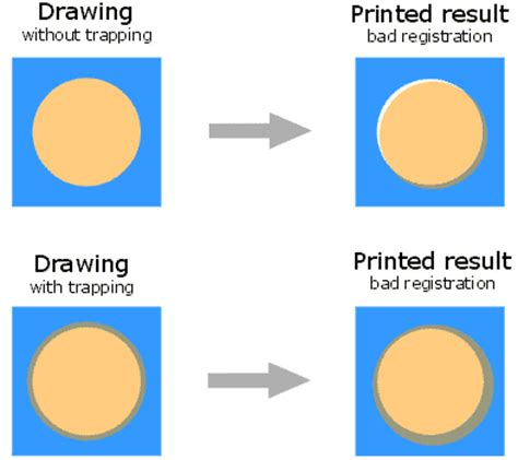 design registration meaning trapping words from the design prepress and printing