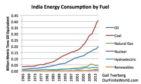 energy use pattern in india and world china is peak coal part of its problem our finite world