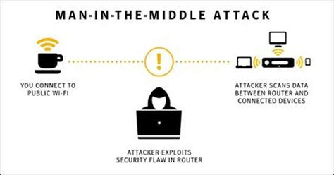 in the middle attack diagram risk of using a wi fi without vpn cybersilent vpn