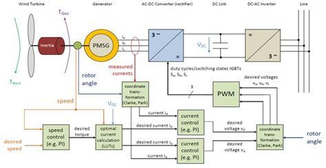 wind architecture elektrotechnik control design for wind power generators