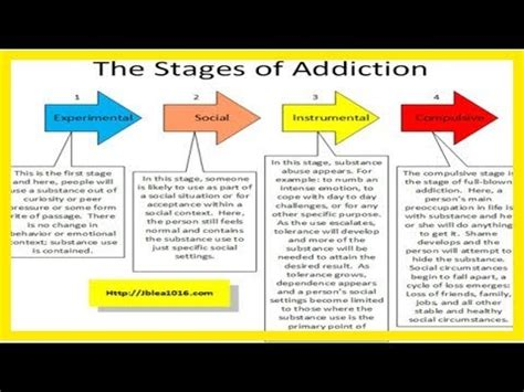 Stages Of Detox by Stages Of Alcoholism