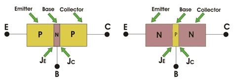 unbiased diode definition pn junction diode is unipolar or bipolar 28 images difference between pn junction zener