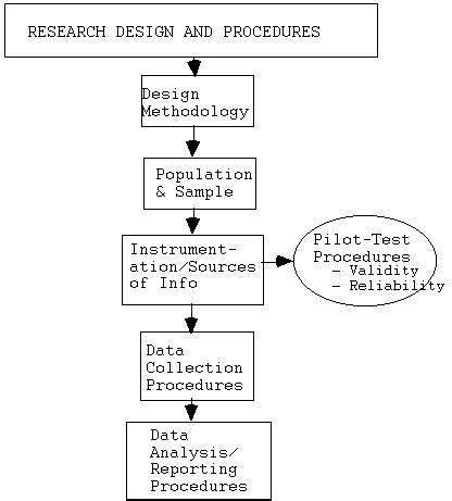 research design flowchart reading