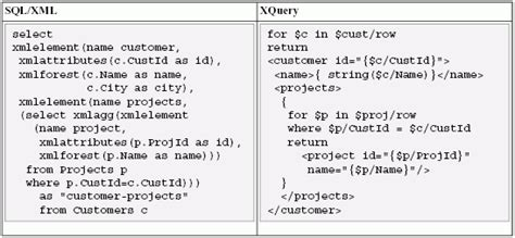 tutorial on sql queries with an exle advanced sql query tutorial with exles sql xml tutorial