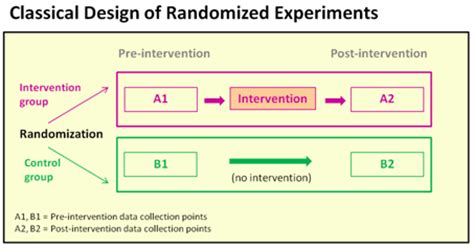 design of experiment knowledge types of evaluation designs k4health
