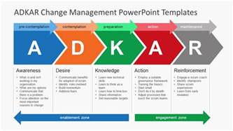 Change Template Powerpoint by Adkar Change Management Powerpoint Templates Slidemodel