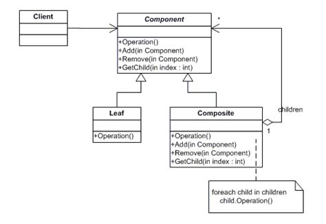 composite design pattern là gì composite design pattern howtodoinjava