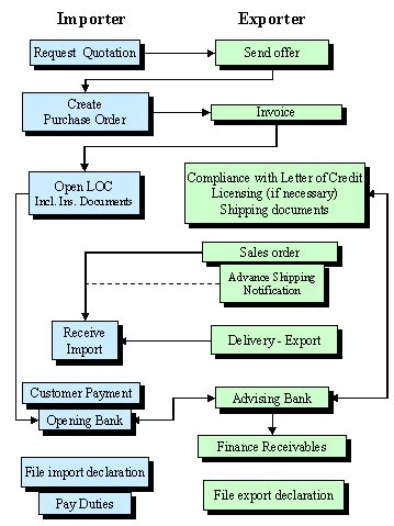 Procedure Of Import Finance Letter Of Credit scenario import involving a letter of credit sap