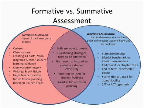 best 25 exles of summative assessment ideas on