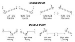 determining the or handing of a door