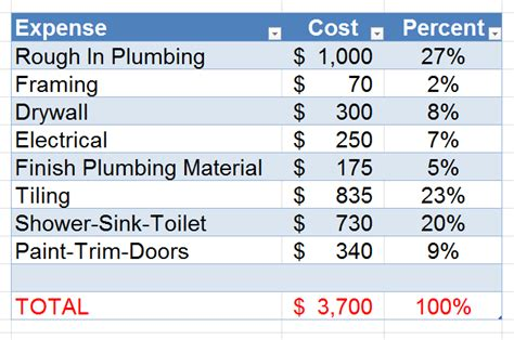 Cost To In Plumbing by Bathroom Costs 30 Of Your Budget I Finished Basement