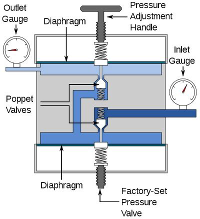 Regulating Gas Kran 3 Manual 공학나라 기계 공학 기술정보 리듀싱 밸브 reducing valve 감압 밸브 압력