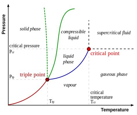 point of a substance me mechanical