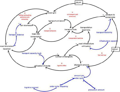 causal loop diagram software free causal loop diagram template photos resume ideas