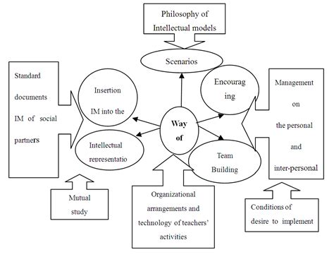education organization way of of the educational organization intellectual