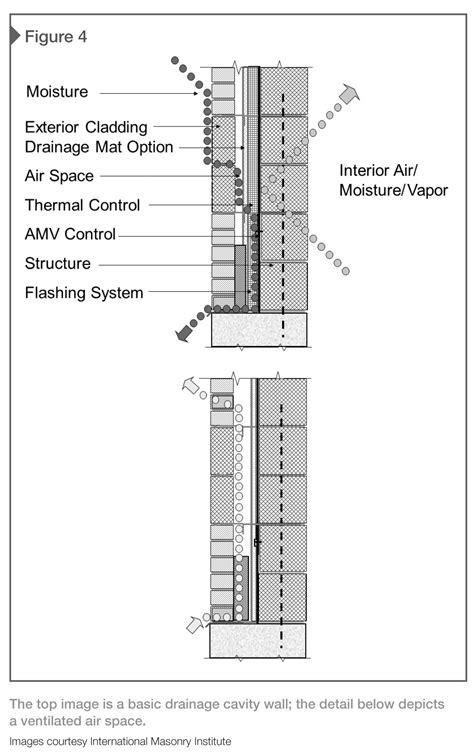 Nursing Home Interior Design by Energy Efficient Design With Masonry Construction