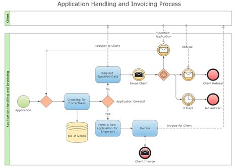 bpmn process flow diagram types of flowcharts