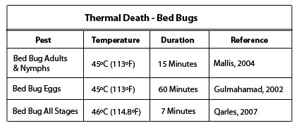 at what temperature do bed bugs die industry articles skyview realty ltd brokerage