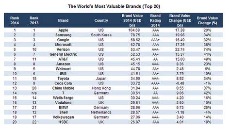 Teure Uhrenmarken Liste by Top Swiss Brands 10 Most Valuable Swiss