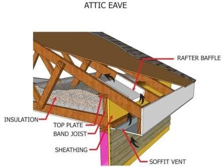 do i need an attic fan pa 1101 a crash course in roof venting building science