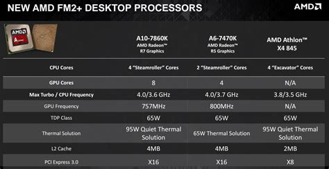 best cheap amd processor amd launches refreshed godavari and carrizo processors for