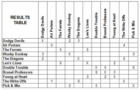 Mba League Tables Uk 2013 by 2013 Summer League Results Table Wk 2