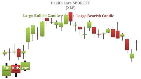 candlestick pattern investopedia investopedia candlestick chart bing images