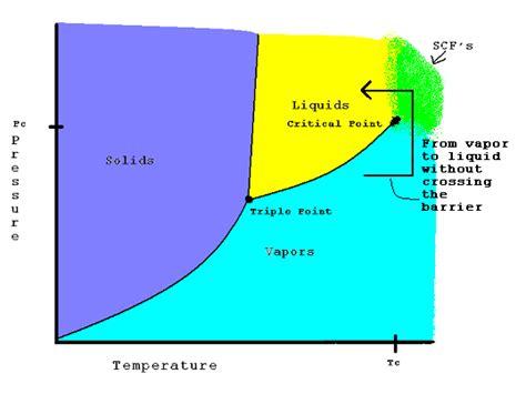 argon state of matter supercritical fluids chemistry libretexts