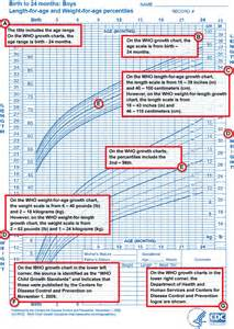 growing chart what do growth charts mean care com community