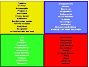 what color is your personality personality types blue yellow green this page