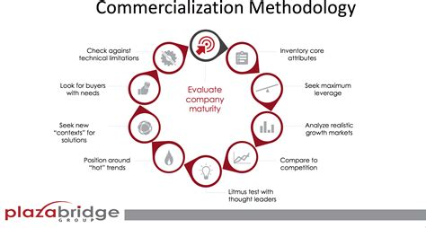Mba Technology Commercialization by Commercialization Series 10 Stage Process