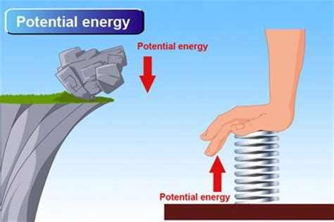 exle of potential energy modern physics