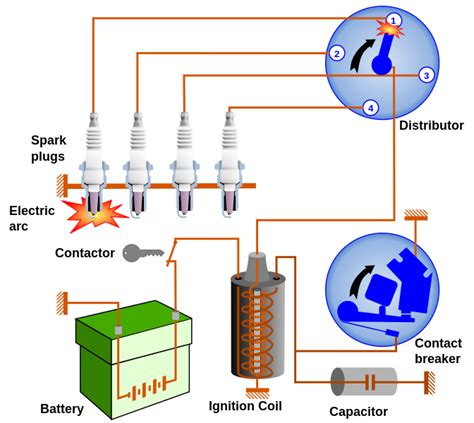 how a car ignition system works file car ignition system svg wikimedia commons