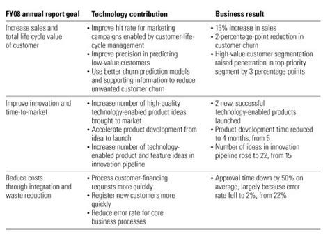 Memo Ceo Template Memo To The Ceo Why We Need An Annual Report For Technology Mckinsey Company